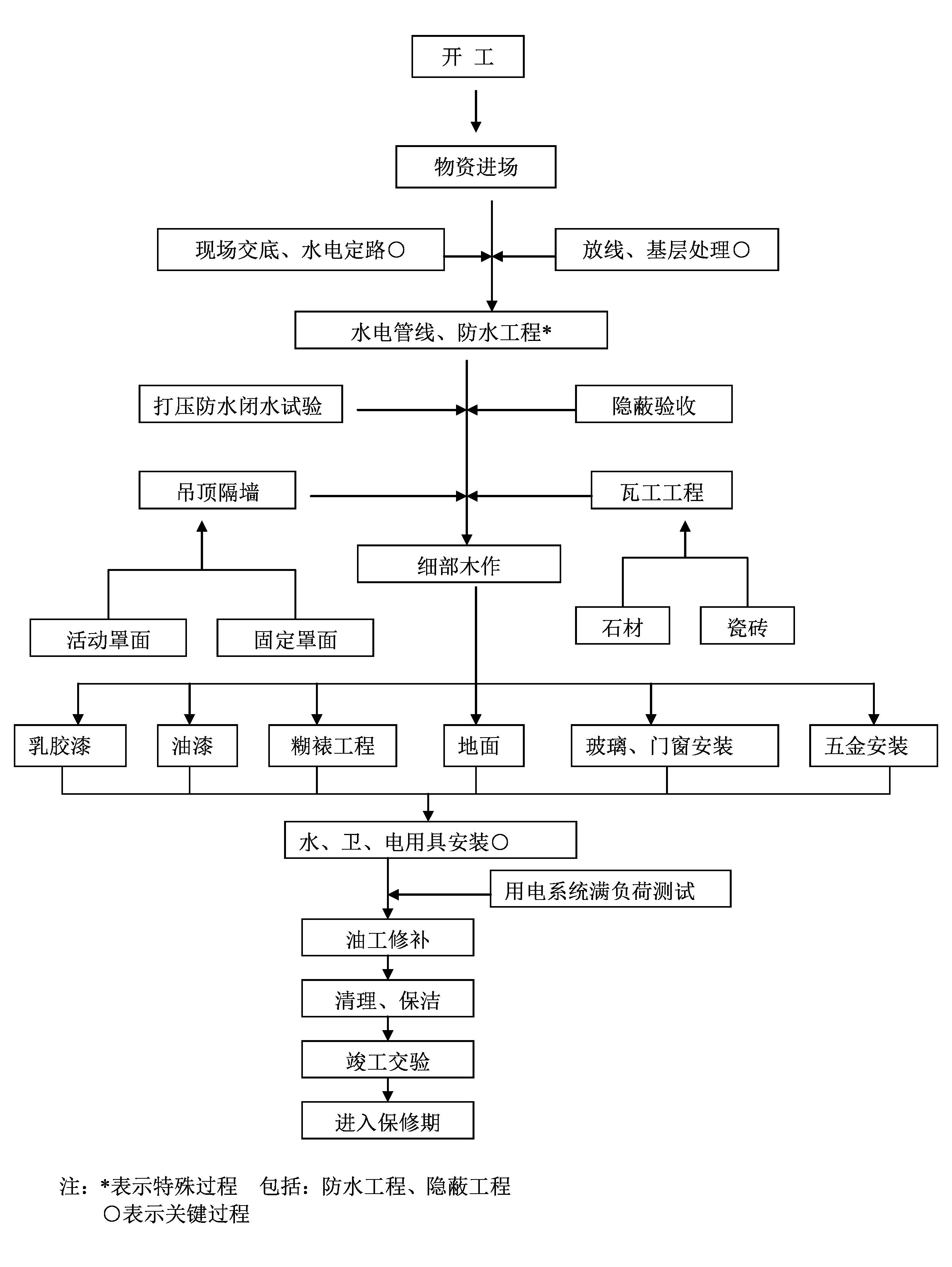 装饰工程施工流程图
